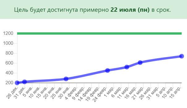 график измерения цели