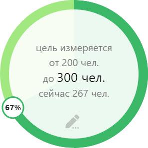 показатели цели
